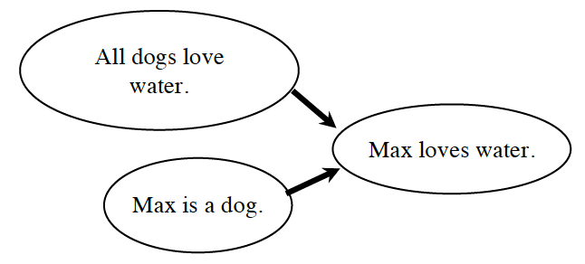 Flow Chart Proof with 3 bubbles. Bubbles 1 & 2 each have an arrow pointing to the third bubble.  The bubbles are labeled as follows: Bubble 1, All dogs love water. Bubble 2, Max is a dog. Bubble 3 Max loves water.