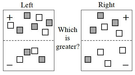 Expression Comparison Mat. Positive Left:  4 positive unit tiles, and 3 negative unit tiles  Negative Left: 2 positive unit tiles, and 2 negative unit tiles. Positive Right: 3 positive unit tiles, and 2 negative unit tiles. Negative Right: 1 positive unit tile, and 3 negative unit tiles.