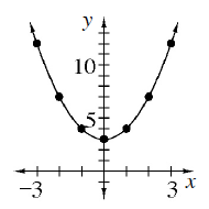 A upward parabola containing the points (negative 3, comma 12), (Negative 2, comma 8), (negative 1, comma 4), (0, comma 3), (1, comma 4), (2, comma 8), and (3, comma 12).