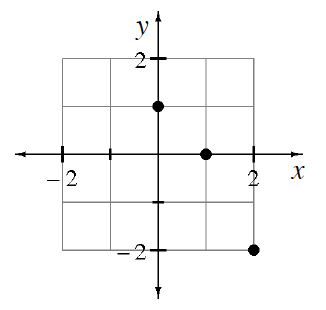 Coordinate plane with 3 points graphed: (0, comma 1), (1, comma 0), & (2, comma negative 2).