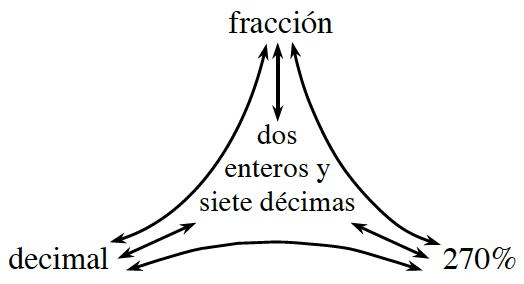 Diagrama de red de porciones rotulado como sigue: arriba, fracción; izquierda, decimal; derecha, 270 por ciento: medio, 2 y siete décimas.