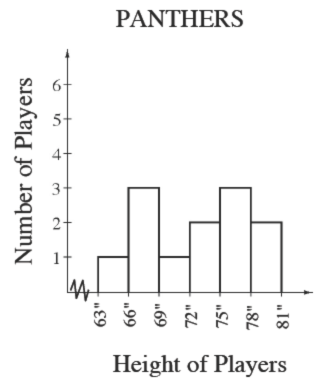 Histogram titled, Panthers, and labeled, Height of Players, on the horizontal axis, scaled in equal segments of 3, from 63 to 81.   Number of Players is labeled, on the vertical axis, scaled by ones from 0 to 6. Starting at the left, each segment has the following bar heights: 1, 3, 1, 2, 3, 2.