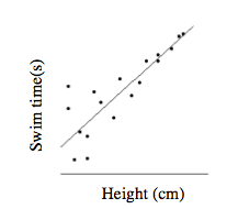 A first quadrant scatter plot and increasing line of best fit with the X axis labeled as Height in centimeters and Y axis labeled as Swim Time in seconds. For shorter heights, the times are more spread out from the line and for taller heights, the times are closer to the line. Your teacher will provide you with a model of this graph.
