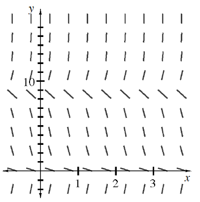 Coordinate plane, 10 rows of 10 short segments, each row with same slope at given y values, as follows, @ negative 2, slope of 6, @ 0.25, slope of negative 1 half, @ 2, slope of negative 2, @ 4.5, slope of negative 3, @ 6.5, slope of negative 4, @ 8.5, slope of negative 1, @ 10.5, slope of 4, @ 12.5, 14.5, & 16.5,  each has almost vertical slope. Your teacher can provide you with a model.