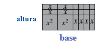 Rótulos añadidos: El lado izquierdo del rectángulo grande está rotulado, altura, y el lado de abajo está rotulado, base.