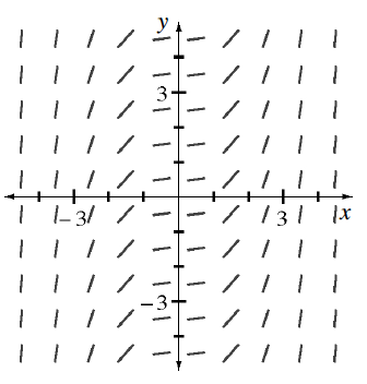 Coordinate plane, 10 columns of 10 short segments, each column with same slope at given x values, as follows, @ negative 4.5, vertical slope, @ negative 3.5, slope of 2.5, @ negative 2.5, slope of 2, @ negative 1.5, slope of 1, @ negative 0.5, slope of 1 fourth, @ 0.5, slope of 1 fourth, @ 1.5, slope of 1, @ 2.5, slope of 2, @ 3.5, slope of 3, @ 4.5, vertical slope. Your teacher can provide you with a model.