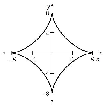 Astroid Graph