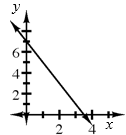 Decreasing line, passing through the points (0, comma 7), & (3.5, comma 0).