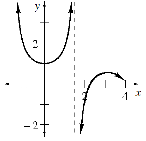 Coordinate plane, x axis scaled from negative 1 to 4, y axis scaled from negative 2 to 3, Dashed vertical line at, x = 1.5, piecewise, left curve coming from upper left, concave up turning at the point (0, comma 1), continuing to infinity left of the vertical line, right curve coming from negative infinity right of the vertical line, concave down turning at the point (3, comma 0.5), continuing right & down with arrow at the point (4, comma 0).