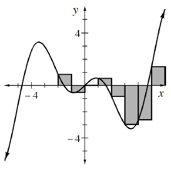 Continuous curve, coming from lower left, turning at the following approximate points, down at, (negative 3.5, comma 3), up at (negative 1, comma negative 1 half), down at (1, comma 1 half), up at (4.5, comma negative 3), continuing up & right, with 7 visible shaded vertical bars, each of width 1, starting at x = negative 2, placed between the curve & x axis, with a left vertex of each bar, on the curve.