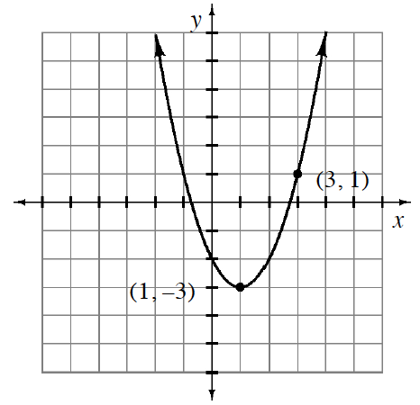 Upward parabola, vertex at the highlighted & labeled point (1, comma negative 3), passing through the highlighted & labeled point (3, comma 1).