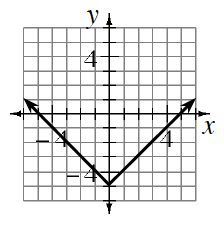 Upward V shaped graph, vertex at the point (0, comma negative 5), passing through the points (negative 4, comma negative 1), & (4, comma negative 1).