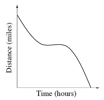decreasing graph