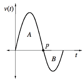 Coordinate plane, x axis labeled, t, y axis labeled, v of t, downward curve starting at the origin, turning down at point in first quadrant, changing from opening down to opening up at point on positive x axis, labeled, p, turning up in fourth quadrant, stopping at the x axis, region below curve in first quadrant, labeled A, region above curve in fourth quadrant, labeled, B.