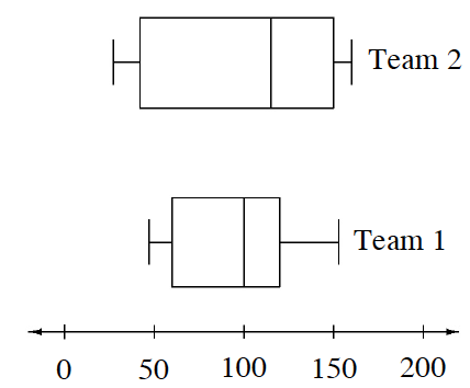 2 parallel Box Plots: x axis, scaled in fifties, from 0 to 200. Values are approximate. Top, labeled, Team 2: Left whisker: 25 to 40. Box: 40 to 150, with vertical line at 115. Right whisker: 150 to 160. Bottom, labeled, Team 1: Left whisker: 45 to 55. Box: 55 to 115, with vertical line at 100. Right whisker: 115 to 155.