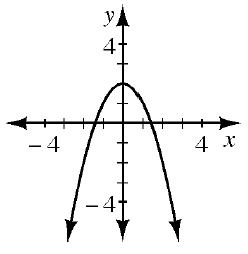 A downward parabola with a vertex at (0, comma 2).