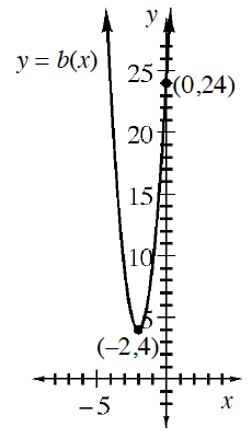 Upward parabola labeled, y, = b of x, vertex at the point (negative 2, comma 4), passing through the point (0, comma 24).