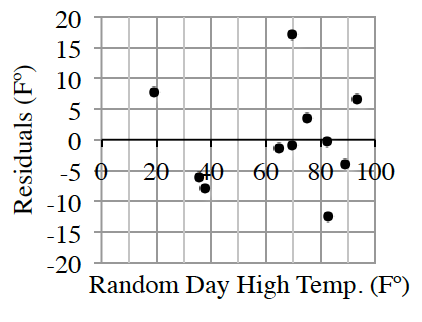 A residual graph with the x axis labeled as Random Day High Temp in degrees Fahrenheit and y axis labeled as residuals in degrees Fahrenheit. The points are scattered above and below the x axis. Your teacher will provide you with a model of the graph.