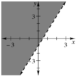 A 4 quadrant coordinate plane has an increasing dashed line that goes through the points (0, comma negative 1) and (1, comma1) which divides the plane into 2 regions. The region to the left and above the line is shaded.