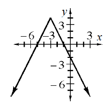 V, opening down, vertex at, (negative 3, 4), passing through, (0, comma negative 2), with arrows on both ends.