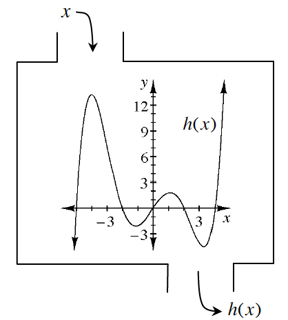 Relation h(x) image