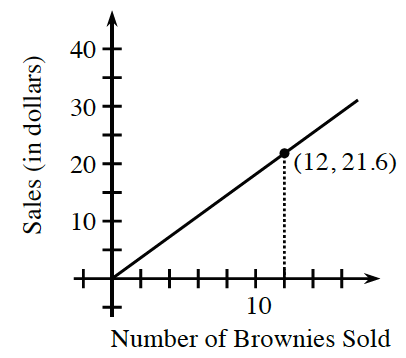 First quadrant graph, x-axis labeled, number of Brownies Sold, y-axis labeled, Sales in dollars. An increasing line from the origin, through the point (12, comma  21.6).