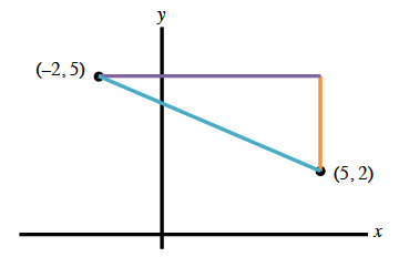 Coordinate plane, with right triangle, whose hypotenuse, colored blue, lies between the points (negative 2, comma 5), & (5, comma 2). Vertical leg is colored orange. Horizontal leg is colored purple.
