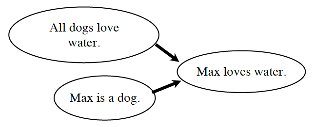 Flow chart: 3 ovals: #1 & 2, flow to #3. Labels: #1: All dogs love water. #2: Max is a dog. #3: Max loves water.
