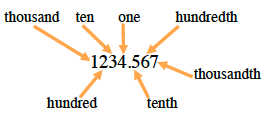 Each digit in the number 1234.567 indicates a place value. The 1 is thousands. The 2 is hundreds. The 3 is tens. The 4 is ones. the 5 is tenths. The 6 is hundredths. the 7 is thousandths.