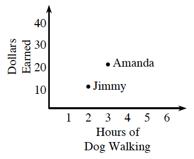 "A first quadrant graph, with the x axis labeled, Hours of Dog Walking, scaled in ones, from 0 to 6. y axis labeled, Dollars Earned, scaled in tens, from 0 to 40.  The point ""Jimmy"" is at (2, comma 12). The point ""Amanda"" is at (3, comma 22)."