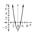 Upward parabola, vertex at (4, comma negative 3), with dashed vertical line passing through the vertex.