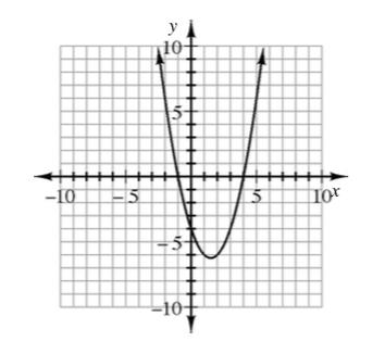 Parábola que se abre hacia arriba, con el vértice en (1.5 coma menos 6.25) y puntos de corte con el eje x en x igual a menos 1 y en x igual a 4.