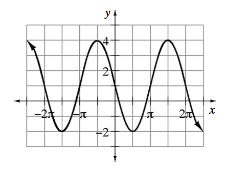 Periodic curve, x axis scaled from negative 2 pi to 2 pi, with 4 visible turning points, at (negative 3 halves pi, comma negative 2), (negative 1 half pi, comma 4), (1 half pi, comma negative 2), & (3 halves pi, comma 4).