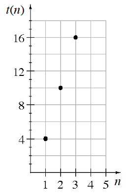 A first quadrant coordinate plane, with, x axis, labeled as, n, scaled by integers from 0 to 5, and, y axis, labeled as, t of n, scaled by multiples of 4 from 0 to 20. The discrete graph, has the following 3 points: (1, comma 4), (2, comma 10), and (3, comma 16).