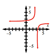 Increasing rational function, asymptotes at x = 3 & y = 2, left piece above & left of asymptote intersection, right piece below & right of asymptote intersection.