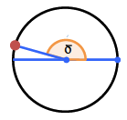 Unit Circle, with a central angle from the negative x axis, to a point in second quadrant. The central angle from the positive, x axis, to the radius in second quadrant, is shaded and labeled delta.