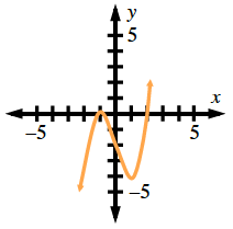 Curve coming from lower left, turning down at (negative 1, comma 0), turning up at (1, comma negative 4), passing through (2, comma 0), continuing up & right.