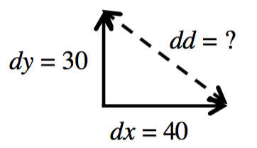 Right triangle, horizontal leg with arrow pointing right, labeled d x = 40, vertical with arrow pointing up, labeled d y = 30, dashed hypotenuse labeled, d d = question mark.
