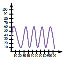 First quadrant, each axis scaled from 0 to 100, periodic curve begins at (0, comma 35), with 9 visible turning points, first approximately at (10, comma 60), second approximately at (20, comma 10).