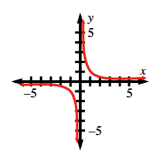 Decreasing rational function, asymptotes as the axes, left curve below & left of origin, right curve above & right of origin.