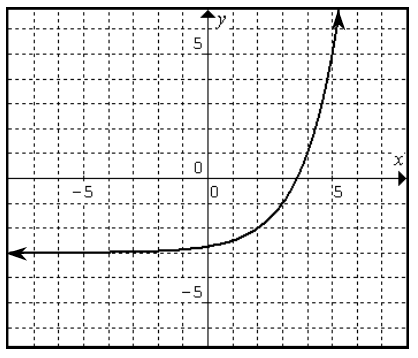 Increasing opening up curve, coming from negative infinity just above y = negative 3, pasing through the points (2, comma negative 2), (3, comma negative 1), (4, comma 1), & (5, comma 5).