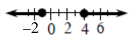 Number line, shaded from closed point, negative 1, to the left, & from closed point 4, to the right.