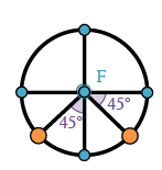 Added to circle, 2 orange points in third & fourth quadrants, half way on arc, center labeled F, central angle from positive x axis to radius in fourth quadrant labeled 45 degrees, central angle from negative y axis to radius in third quadrant labeled 45 degrees.