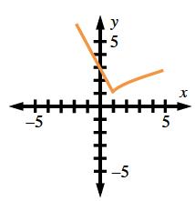 Continuous piecewise, segment from (negative 2, comma 7) to (1, comma 1), concave down curve from (1, comma 1), to (5, comma 3).