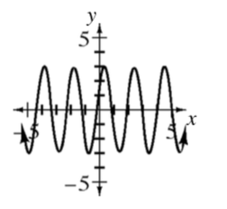 Repeating wave curve, first visible approximate, low & high points: (negative 5, comma negative 3) & (negative 4, comma 3), continuing in that pattern, just past 5.