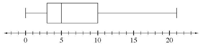 Box Plot: x axis, scaled in fives, from 0 to 20. Left whisker: 0 to 3. Box: 3 to 10, vertical line at 5. Right whisker: 10 to 21.