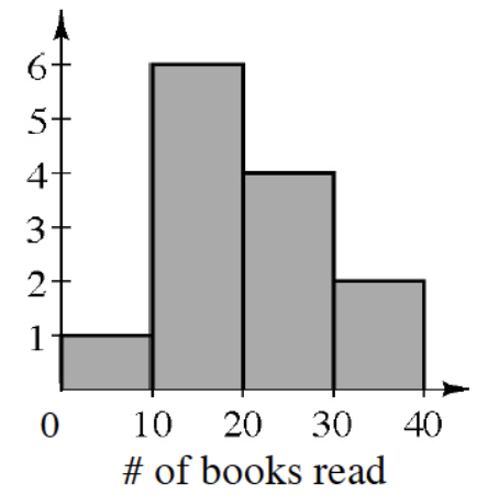 A histogram labeled, Number of books read, on the x axis, scaled in equal segments of 10, from 0 to 40. Starting at the left, each segment has the following bar heights: 1, 6, 4, 2.