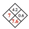 Diamond Problem. Left 7,  Right 0.6,  Top 4.2,  Bottom 7.6