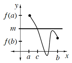 First quadrant, x axis with 3 unequal tick marks labeled, from left to right, a, c, & b, y axis with 3 equal tick marks, labeled from bottom to top, f of b, m, &, f of a, horizontal line starting at (0, comma m), continuous curve starting at the point (a, comma f of A), turning up below x axis between tick marks, c & b, turning down below horizontal line, ending at the point (b, comma f of b).