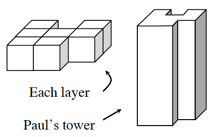 A tower with numerous layers of cubes on a 3 x 3 grid. The layer is composed of a column of 3 cubes at the left side, two cubes in the middle second and third rows, and two cubes at the right in the first and second rows.